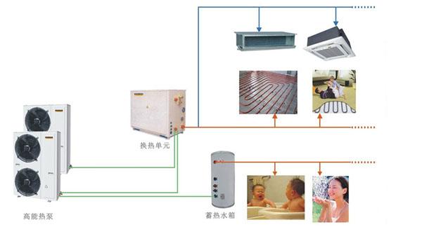 影响空气源热泵供暖系统的因素有哪些?
