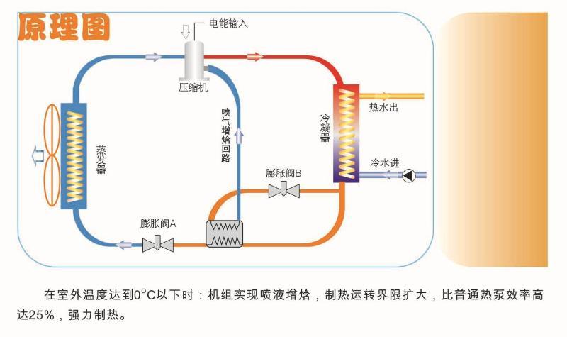 超气温空气能运行原理图